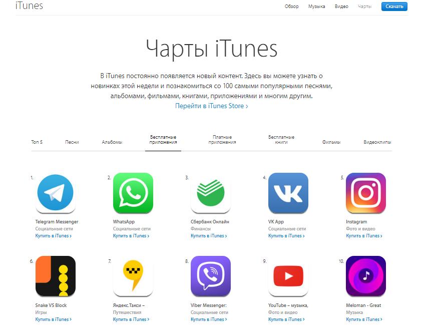 Топ чарт iTunes: хит парад песен, музыки, альбомов